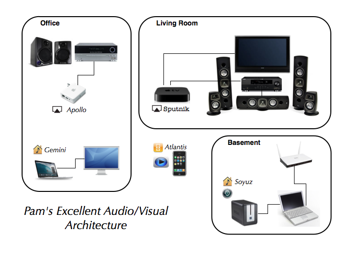 Home Audio Visual Architecture